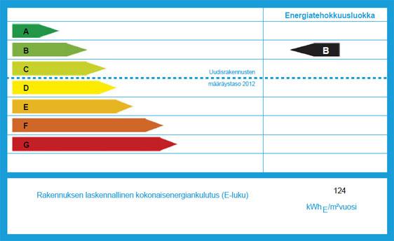 energiatodistukset